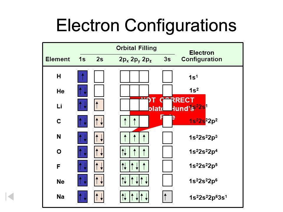 electron configuration ppt video online download rh slideplayer com full orbital diagram for he full orbital diagram for cobalt