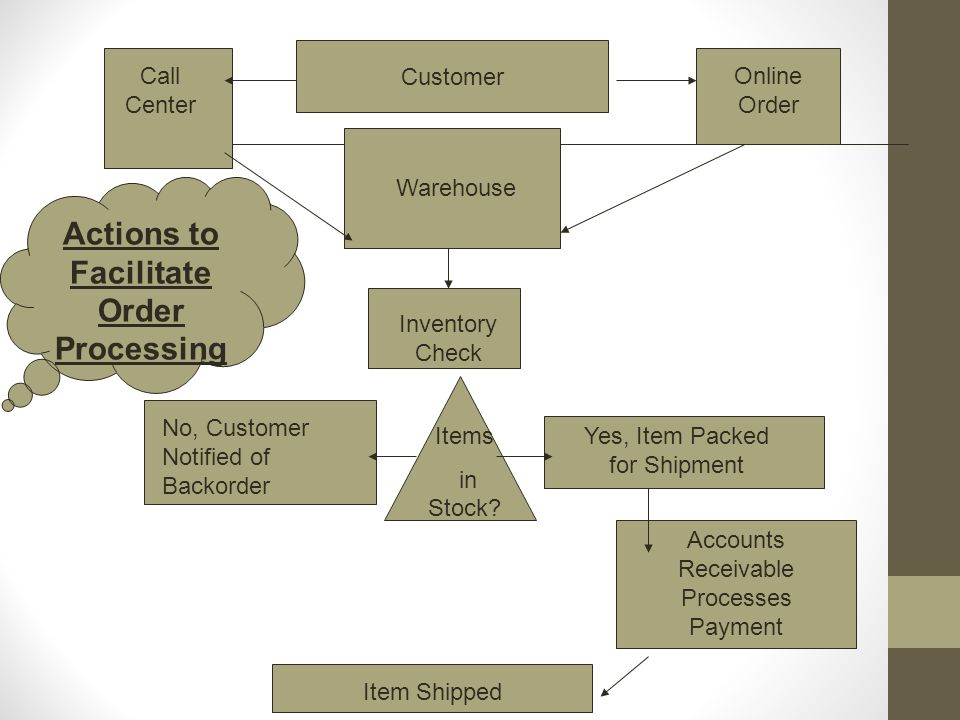 Actions to Facilitate Order Processing