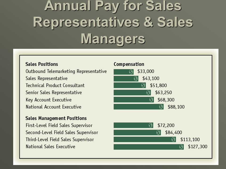 Annual Pay for Sales Representatives & Sales Managers