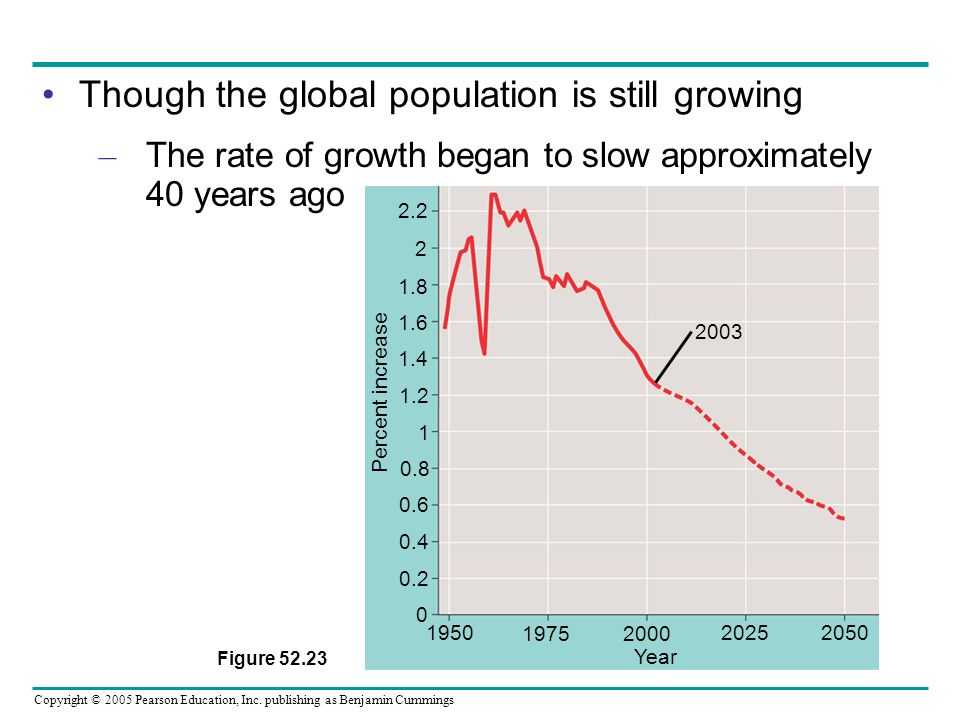 Though the global population is still growing