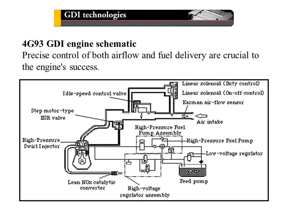 4g93 engine diagram wiring wiring diagrams instructions rh appsxplora co 4G93 Turbo Kit 4G93 Turbo Kit