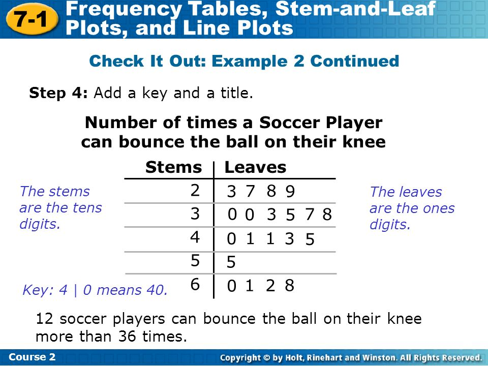 Number of times a Soccer Player can bounce the ball on their knee