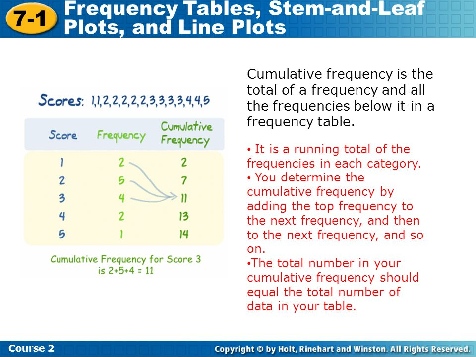 Cumulative frequency is the total of a frequency and all the frequencies below it in a frequency table.