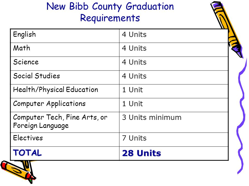 New Bibb County Graduation Requirements
