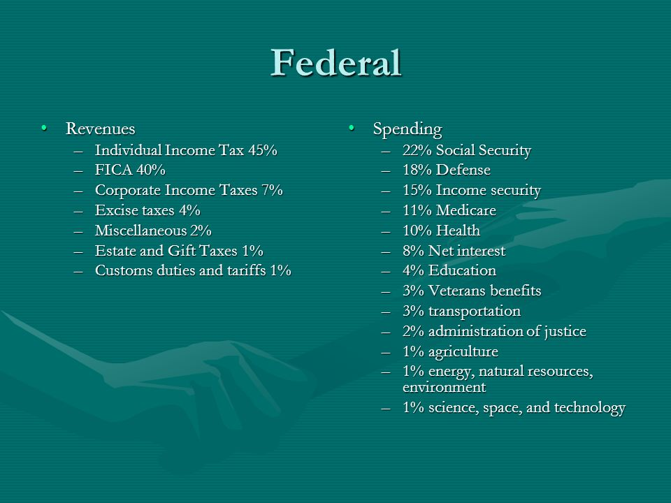 Federal Revenues Spending Individual Income Tax 45% FICA 40%