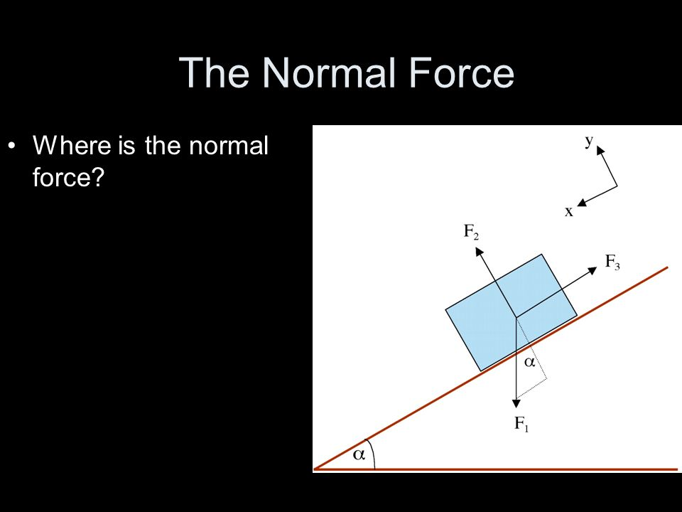 The Normal Force Where is the normal force