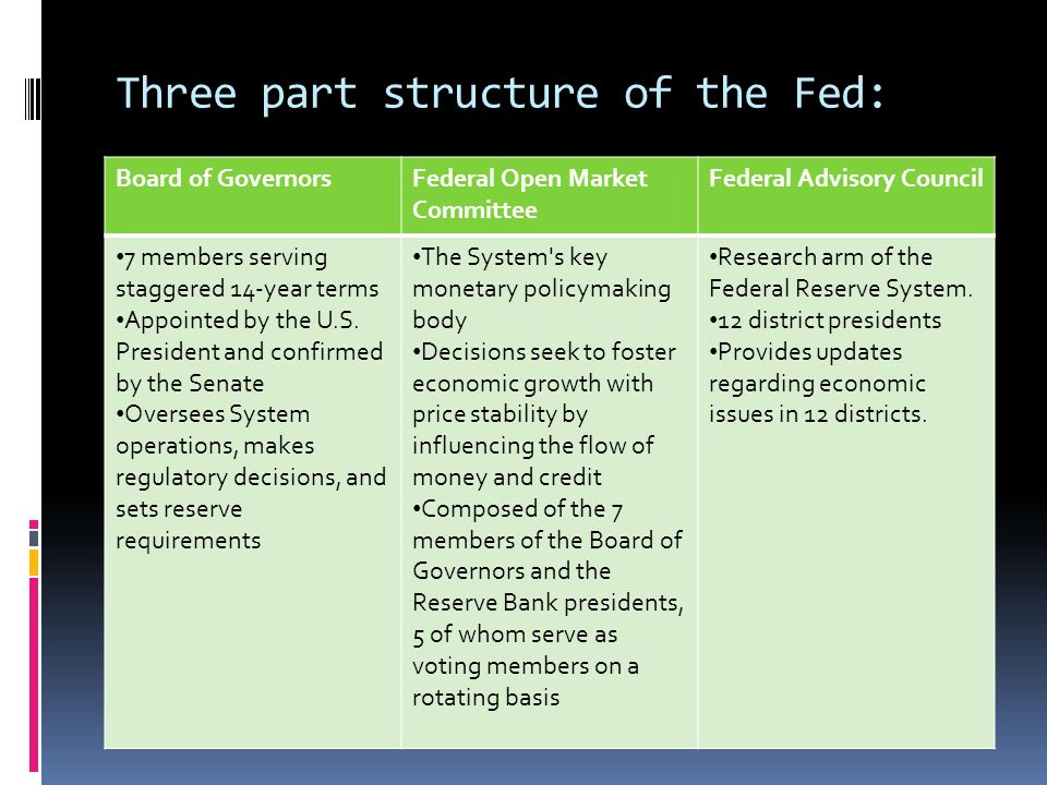 Three part structure of the Fed: