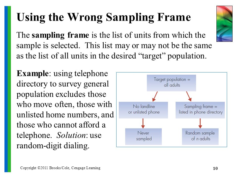 Using the Wrong Sampling Frame