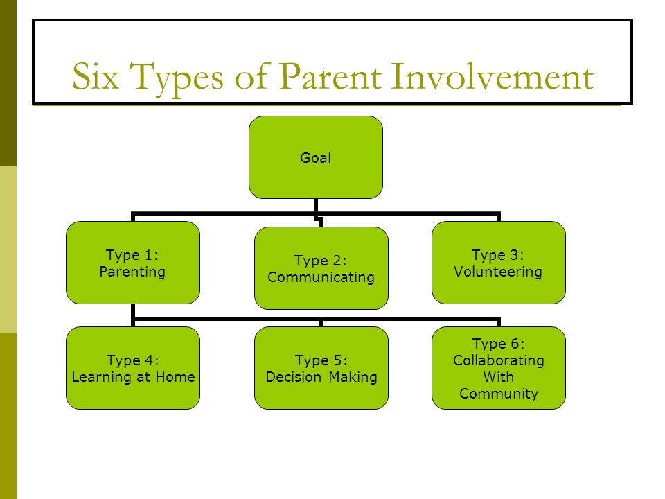 Six Types of Parent Involvement