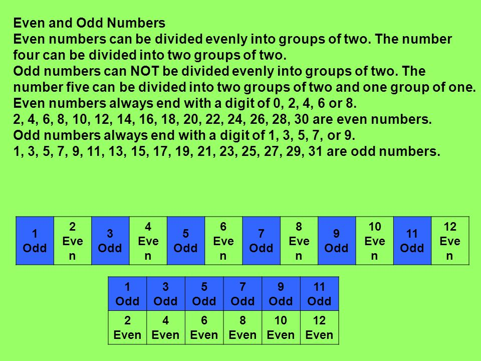 Even and Odd Numbers Even numbers can be divided evenly into groups of two. The number four can be divided into two groups of two.
