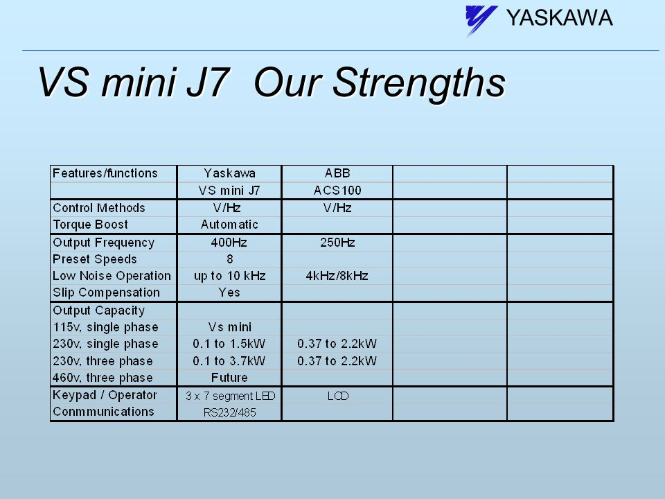 VS mini J7 COMPACT INVERTER FOR GENERAL USE - ppt video online download