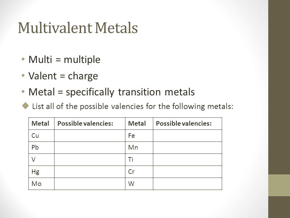 Naming Formulas Multivalent Polyatomic Ions Ppt Download