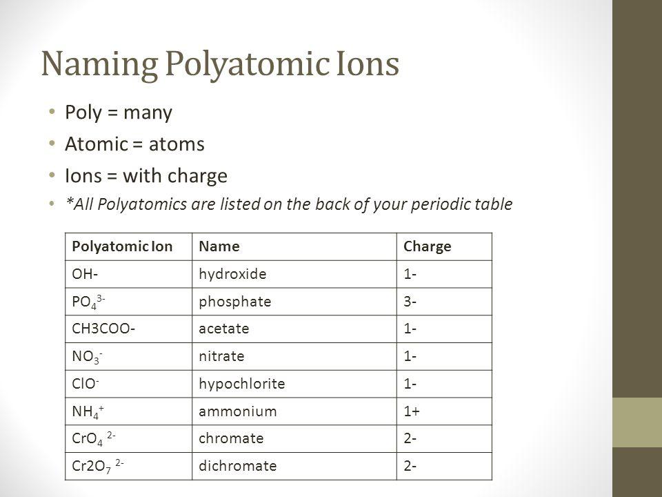 Naming formulas multivalent polyatomic ions ppt download naming polyatomic ions urtaz Gallery
