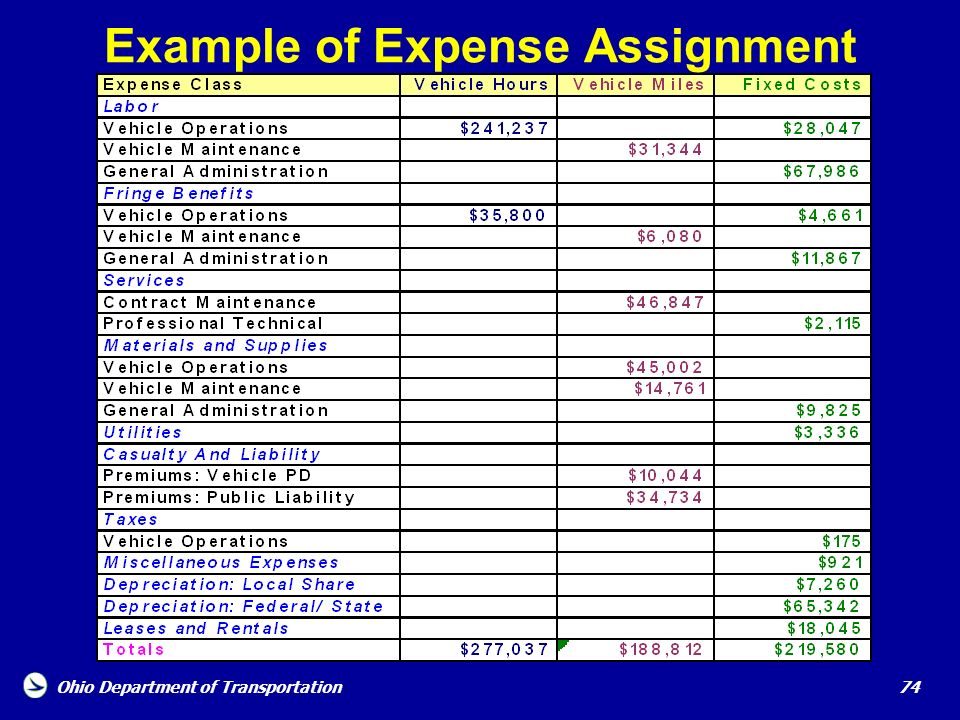 Example of Expense Assignment