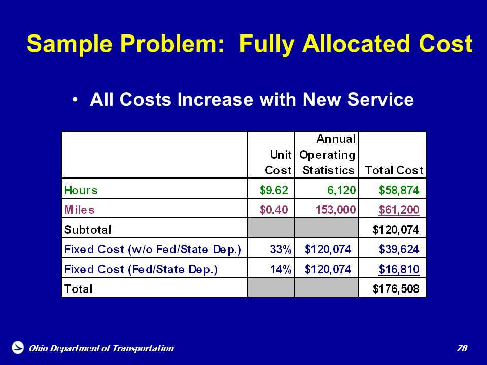 Sample Problem: Fully Allocated Cost