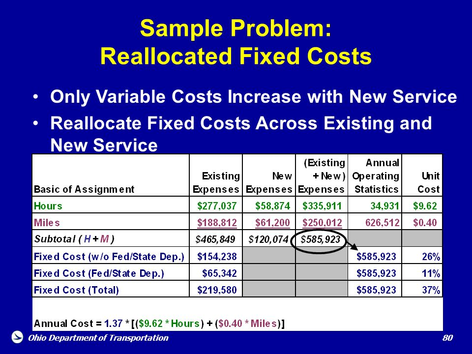 Sample Problem: Reallocated Fixed Costs