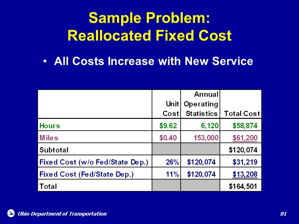 Sample Problem: Reallocated Fixed Cost