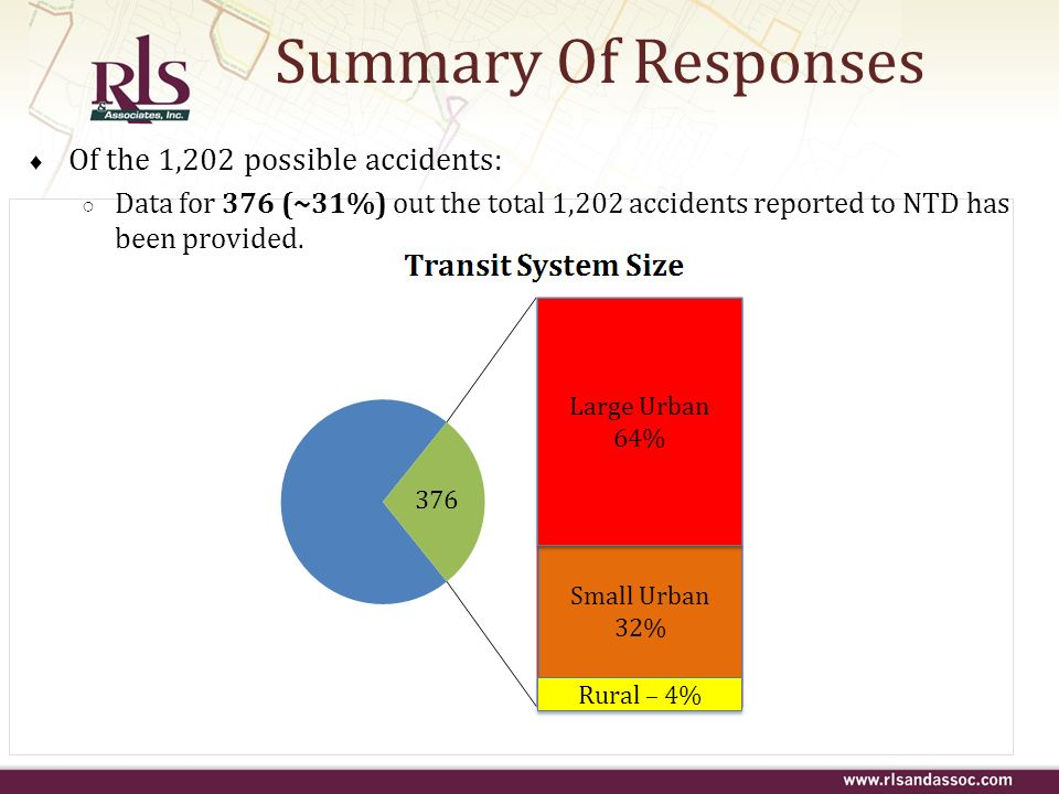 Summary Of Responses Of the 1,202 possible accidents:
