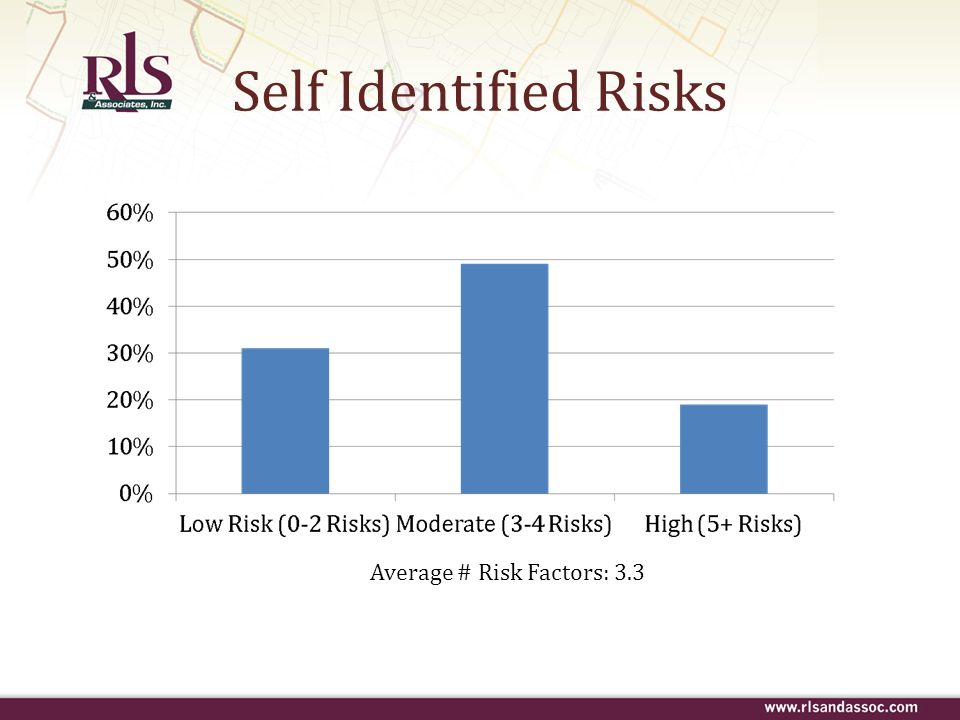 Self Identified Risks Average # Risk Factors: 3.3