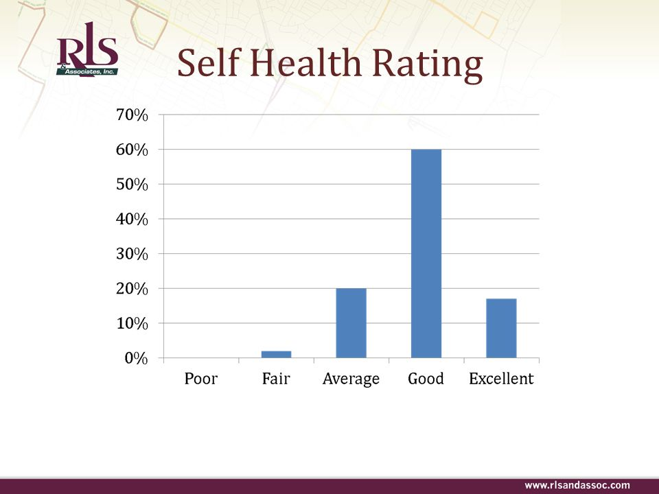 Self Health Rating
