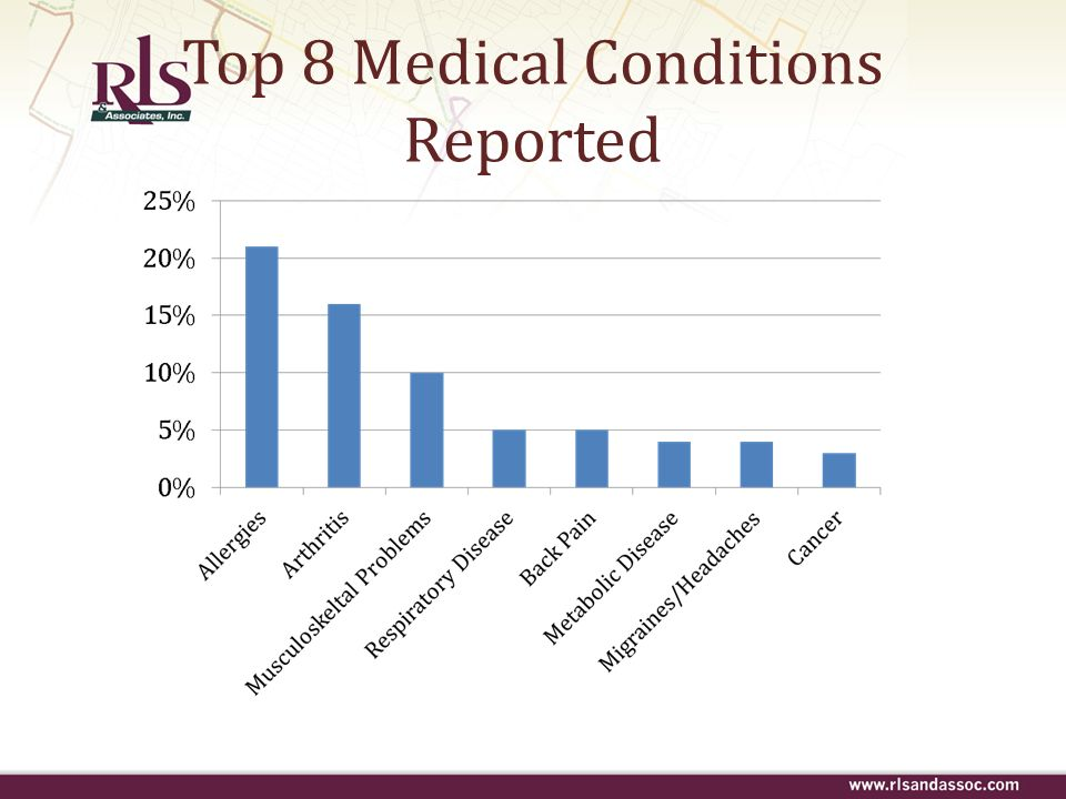 Top 8 Medical Conditions Reported