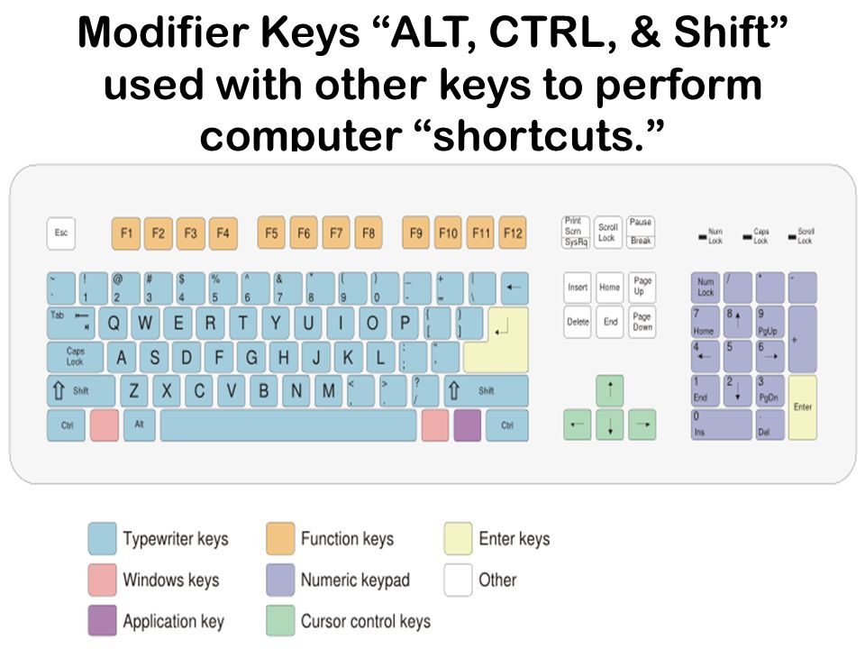 Modifier Keys ALT, CTRL, & Shift