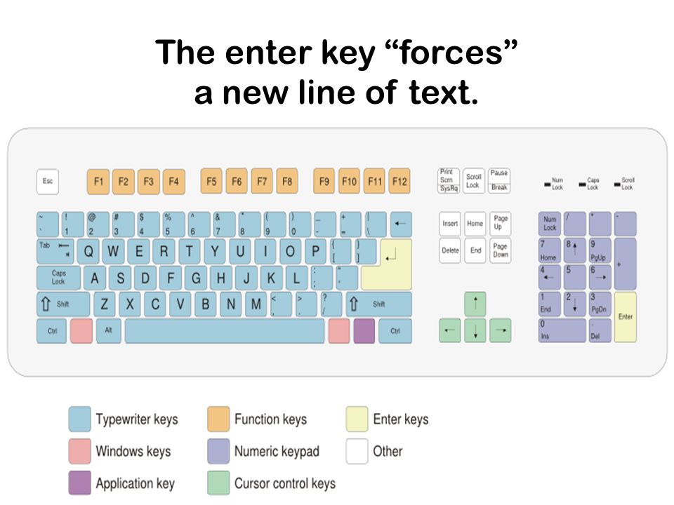 The enter key forces a new line of text.