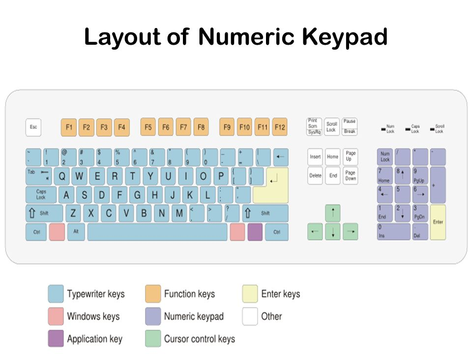 Layout of Numeric Keypad