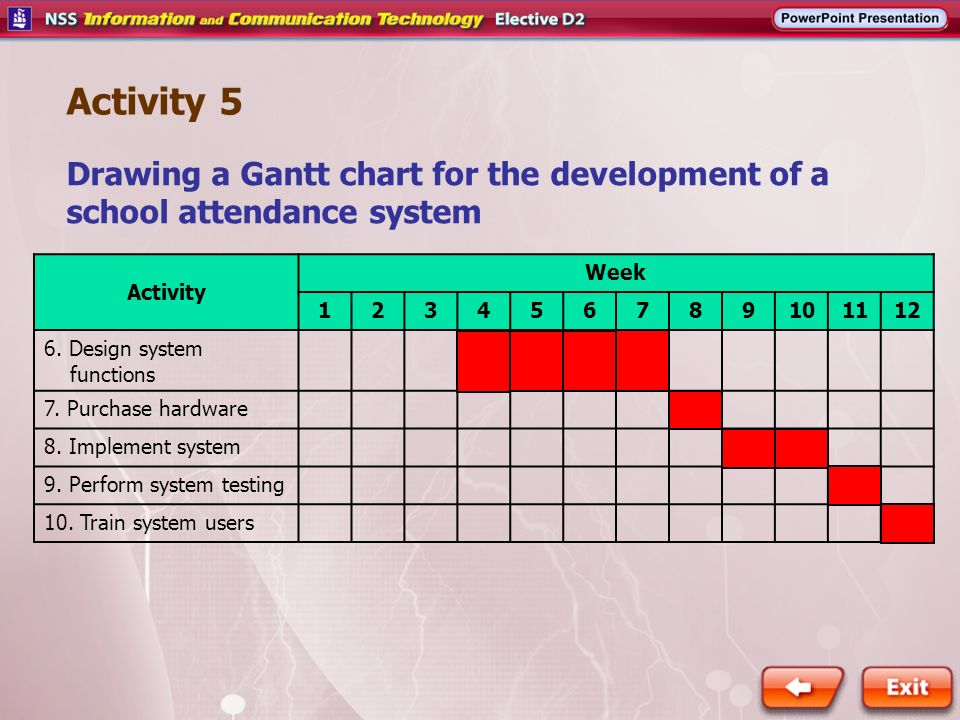 Activity 5 Drawing A Gantt Chart For The Development Of A School