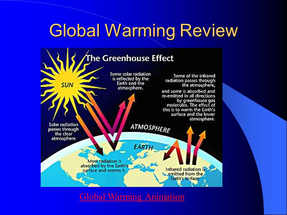 Global Warming Review Global Warming Animation