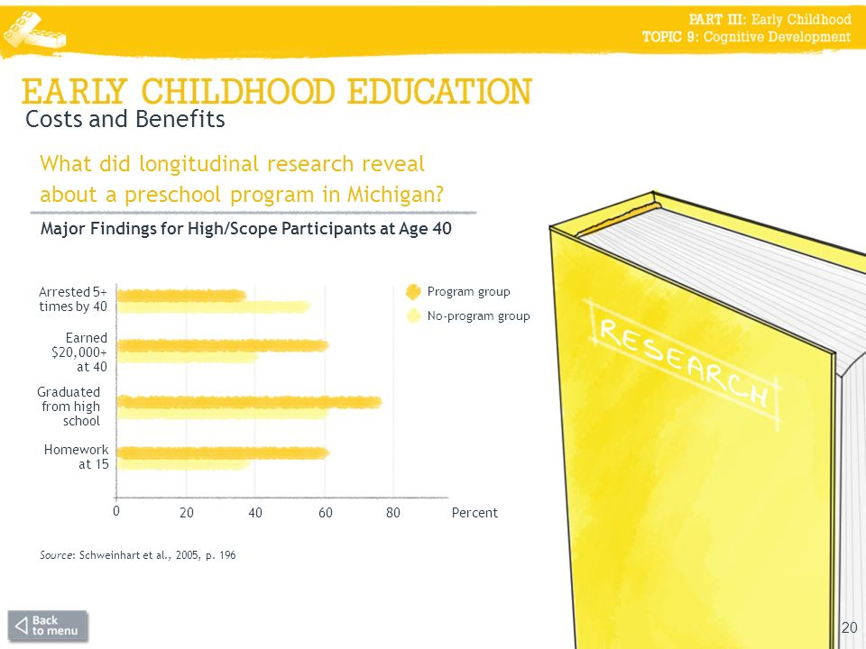 Costs and Benefits What did longitudinal research reveal about a preschool program in Michigan Major Findings for High/Scope Participants at Age 40.