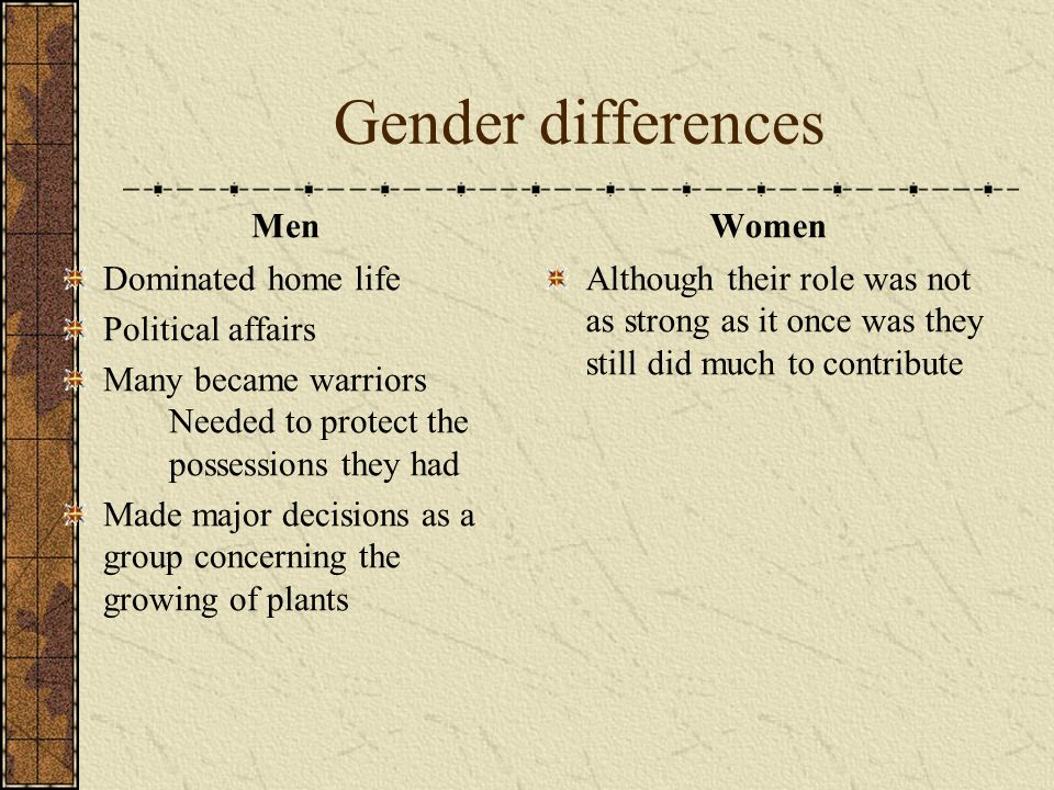 Gender differences Men Women Dominated home life Political affairs