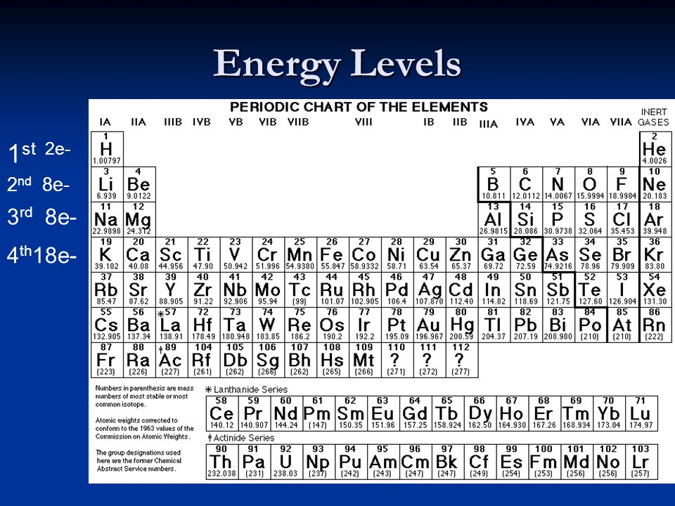 Energy Levels 1st 2e- 2nd 8e- 3rd 8e- 4th18e-