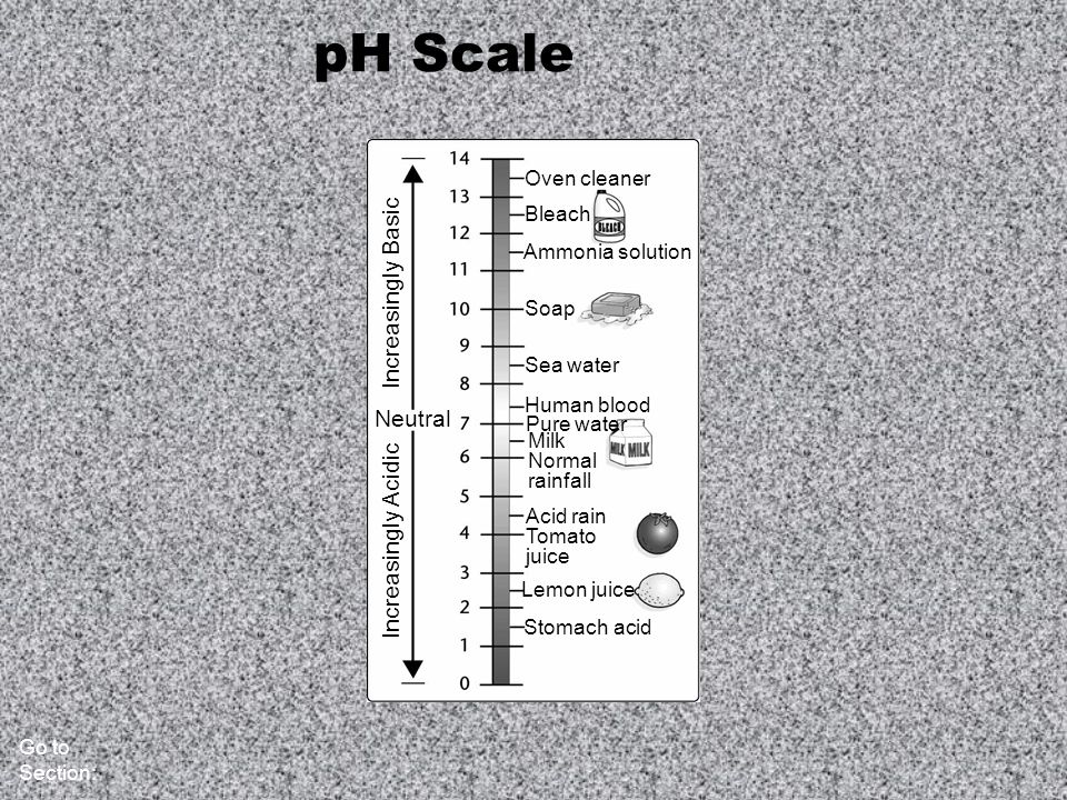 pH Scale Increasingly Basic Neutral Increasingly Acidic Oven cleaner
