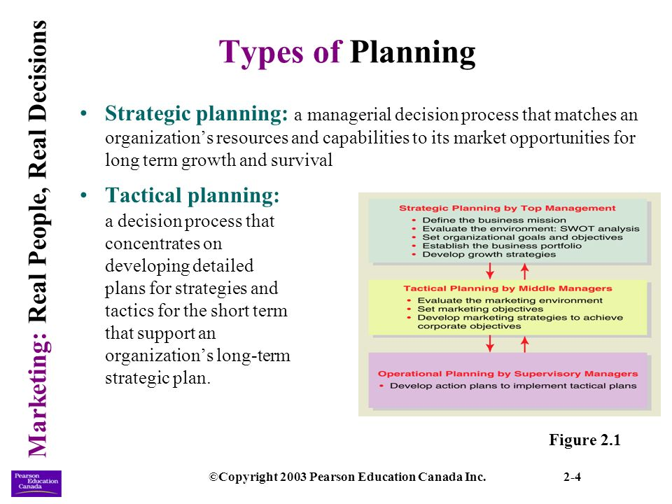 what are the primary external organization considerations for the development of a strategic plan wh Understand and take into consideration strategic goals for  assist with the development of the job  recruitment plan maps out the strategy for.