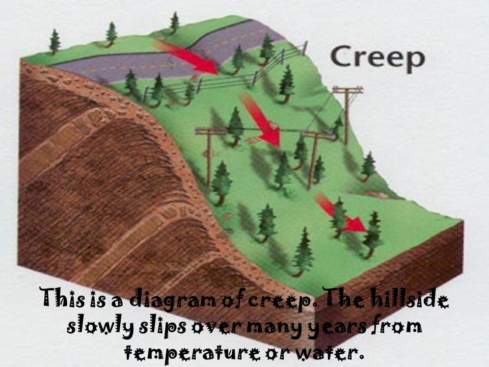 This is a diagram of creep