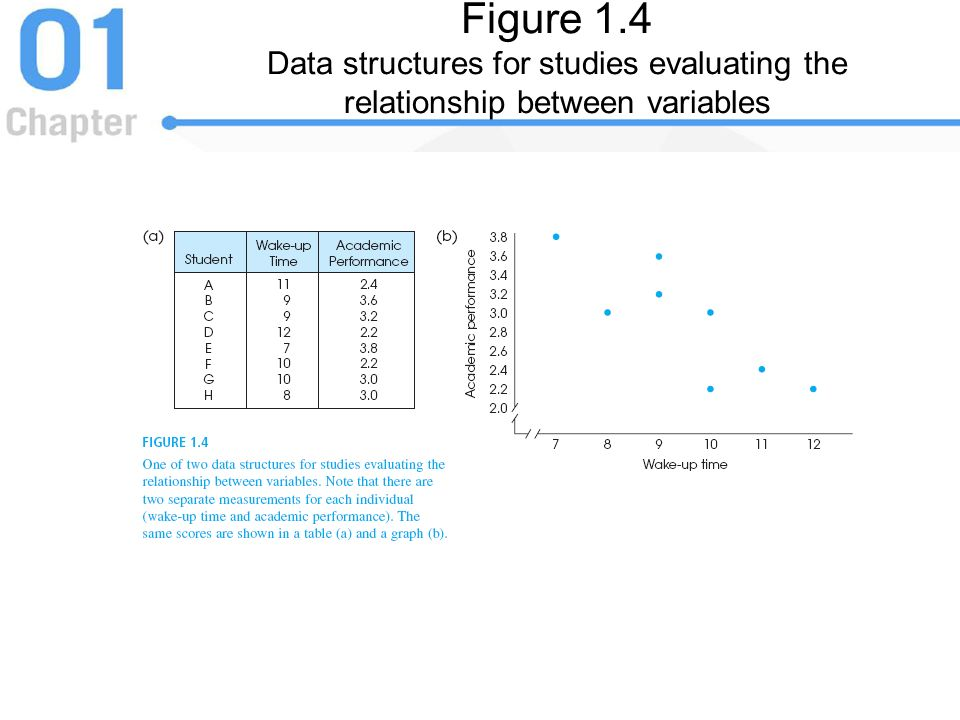 Figure 1.4 Data structures for studies evaluating the relationship between variables