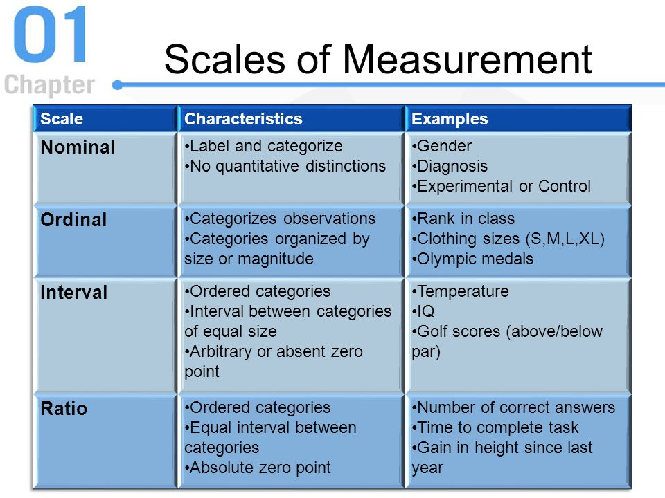 Scales of Measurement Nominal Ordinal Interval Ratio Scale