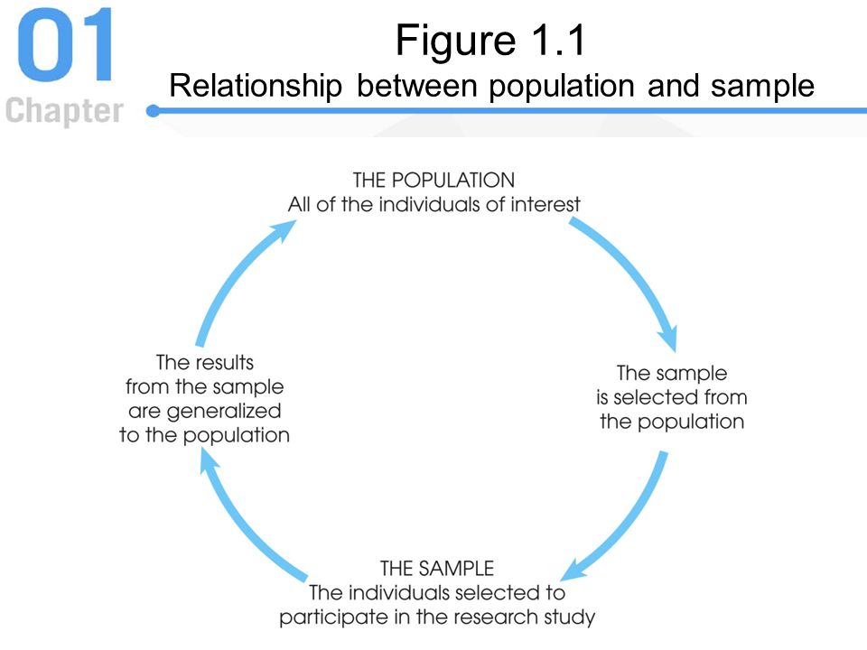 Figure 1.1 Relationship between population and sample