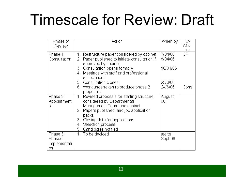 Timescale for Review: Draft
