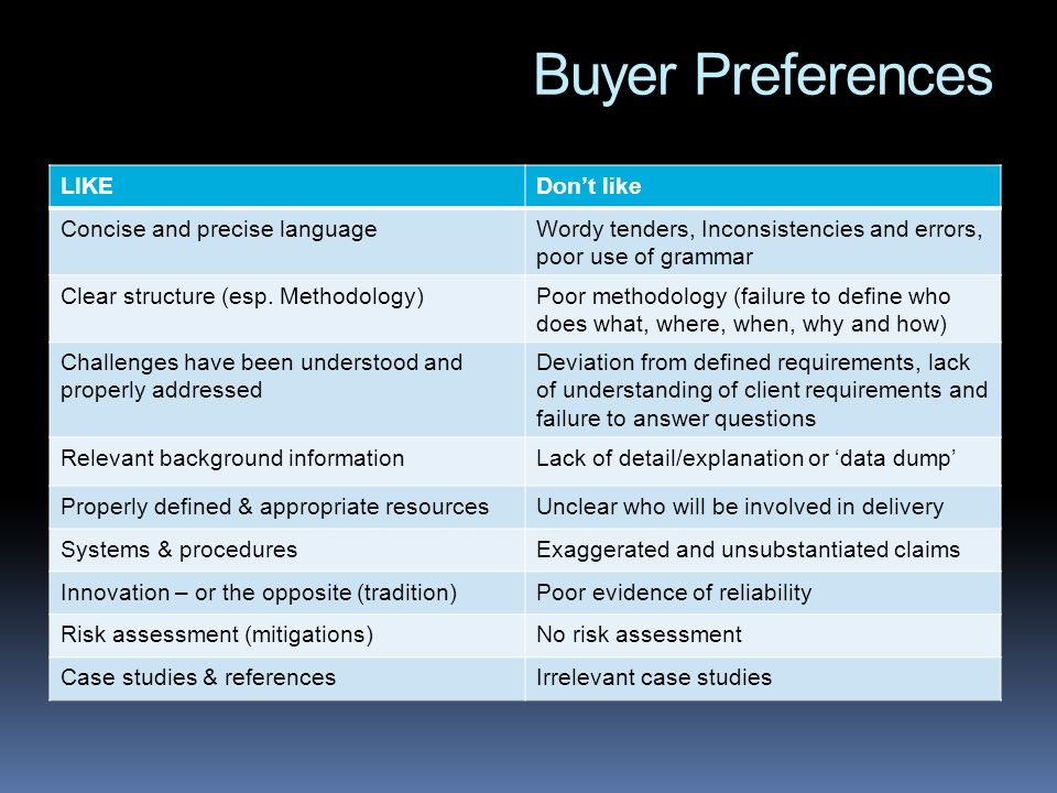 Buyer Preferences LIKE Don't like Concise and precise language
