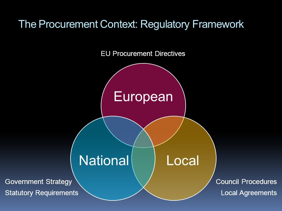 The Procurement Context: Regulatory Framework