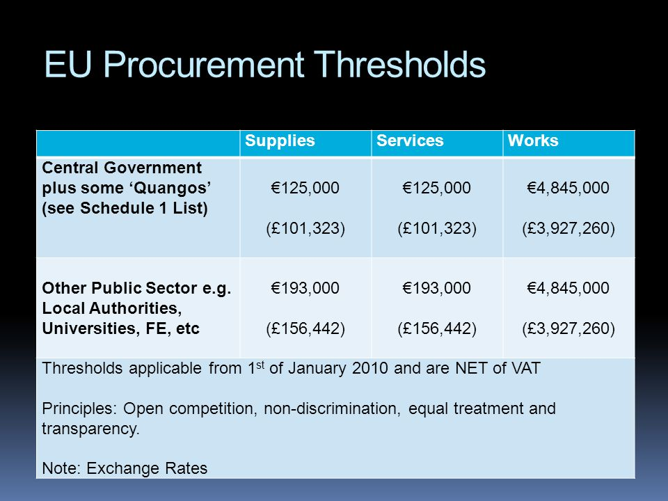 EU Procurement Thresholds
