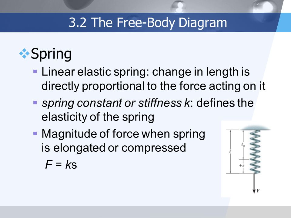 Spring 3.2 The Free-Body Diagram