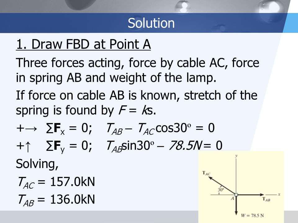 Solution 1. Draw FBD at Point A