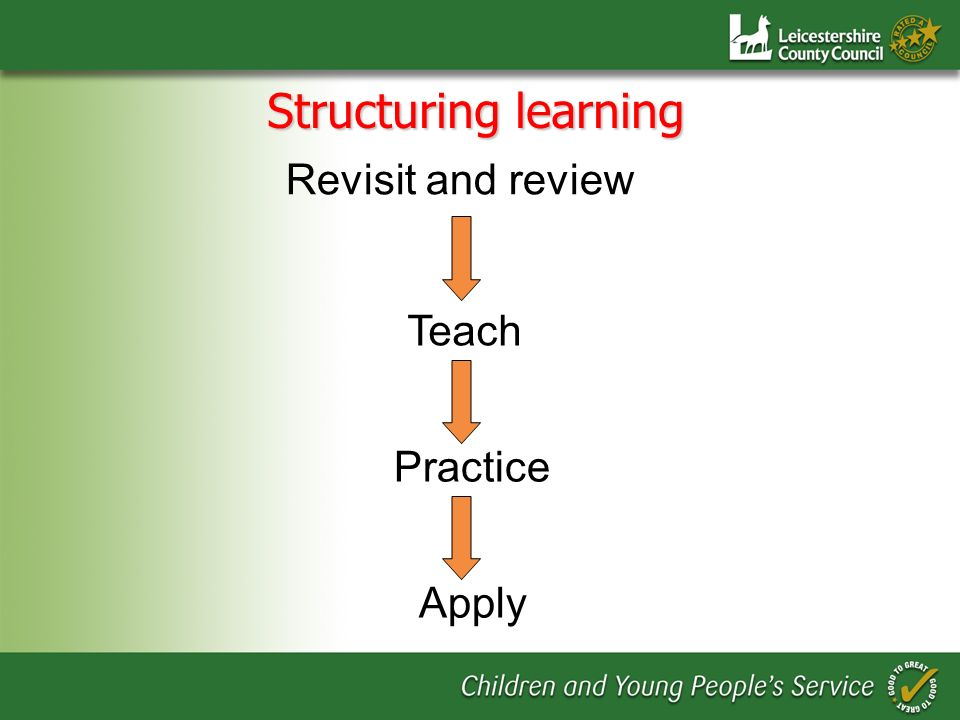 Revisit and review Teach Practice Apply Structuring learning