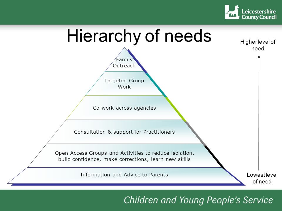Hierarchy of needs Higher level of need Lowest level of need