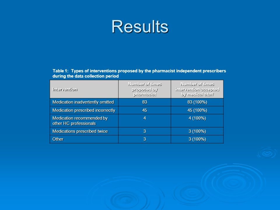 Results Table 1: Types of interventions proposed by the pharmacist independent prescribers. during the data collection period.