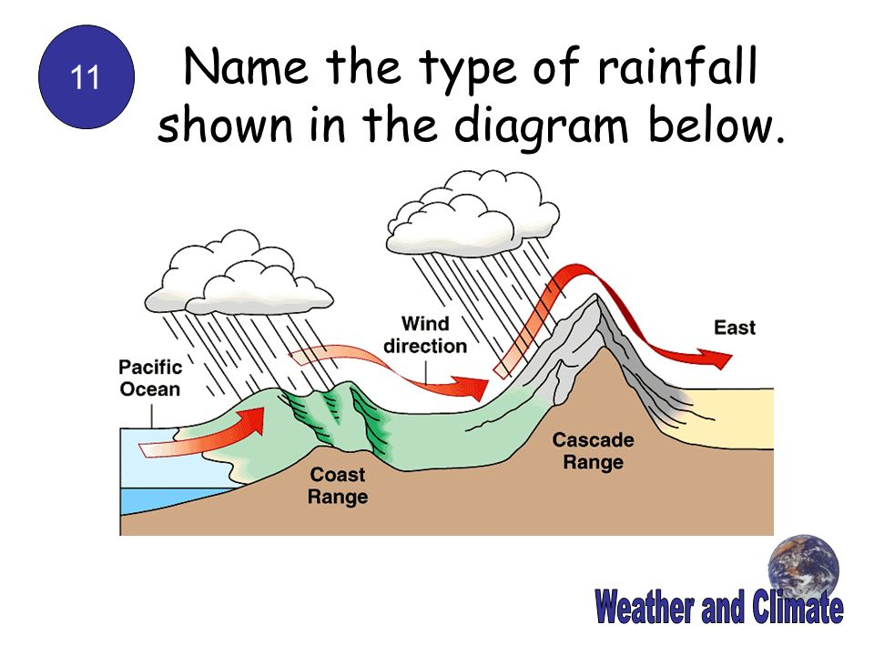 Name the type of rainfall shown in the diagram below.
