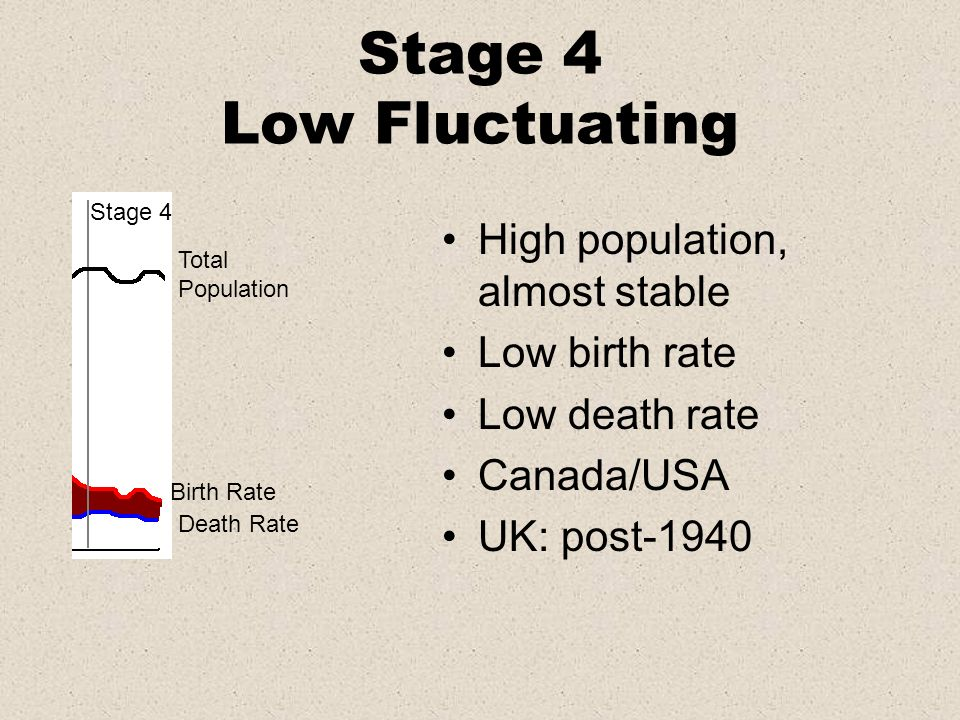 Stage 4 Low Fluctuating High population, almost stable Low birth rate